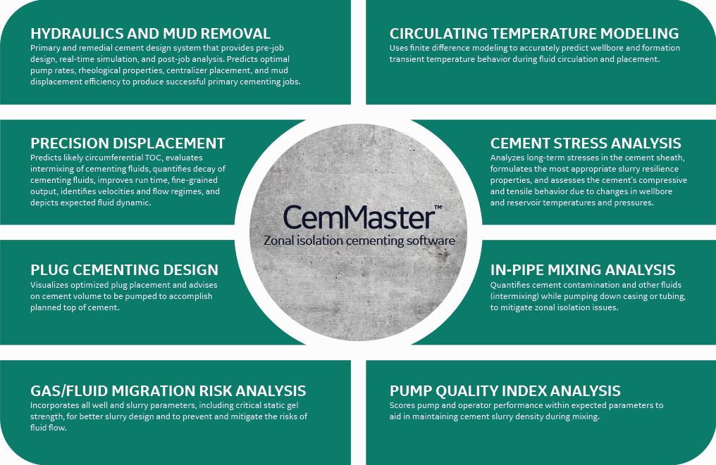 CemMaster capabilities