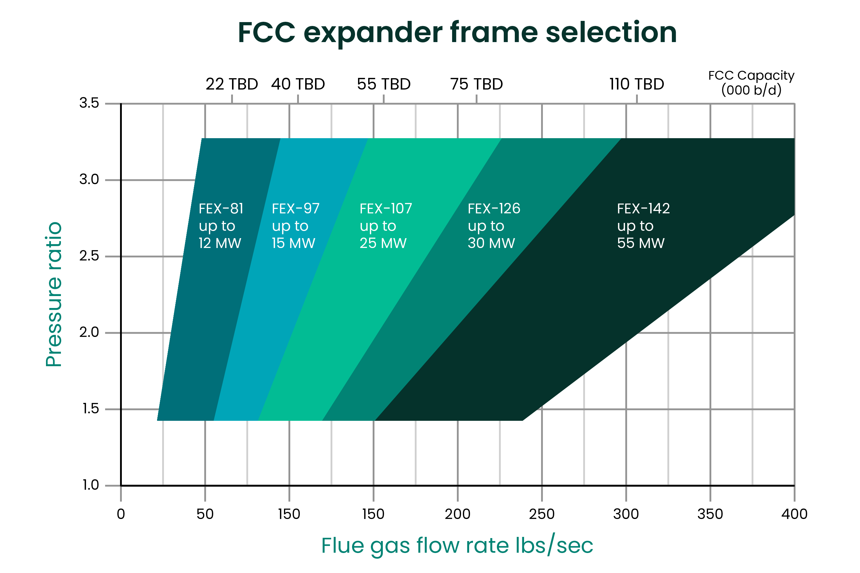 Hot Gas Expanders Frame Selection Table