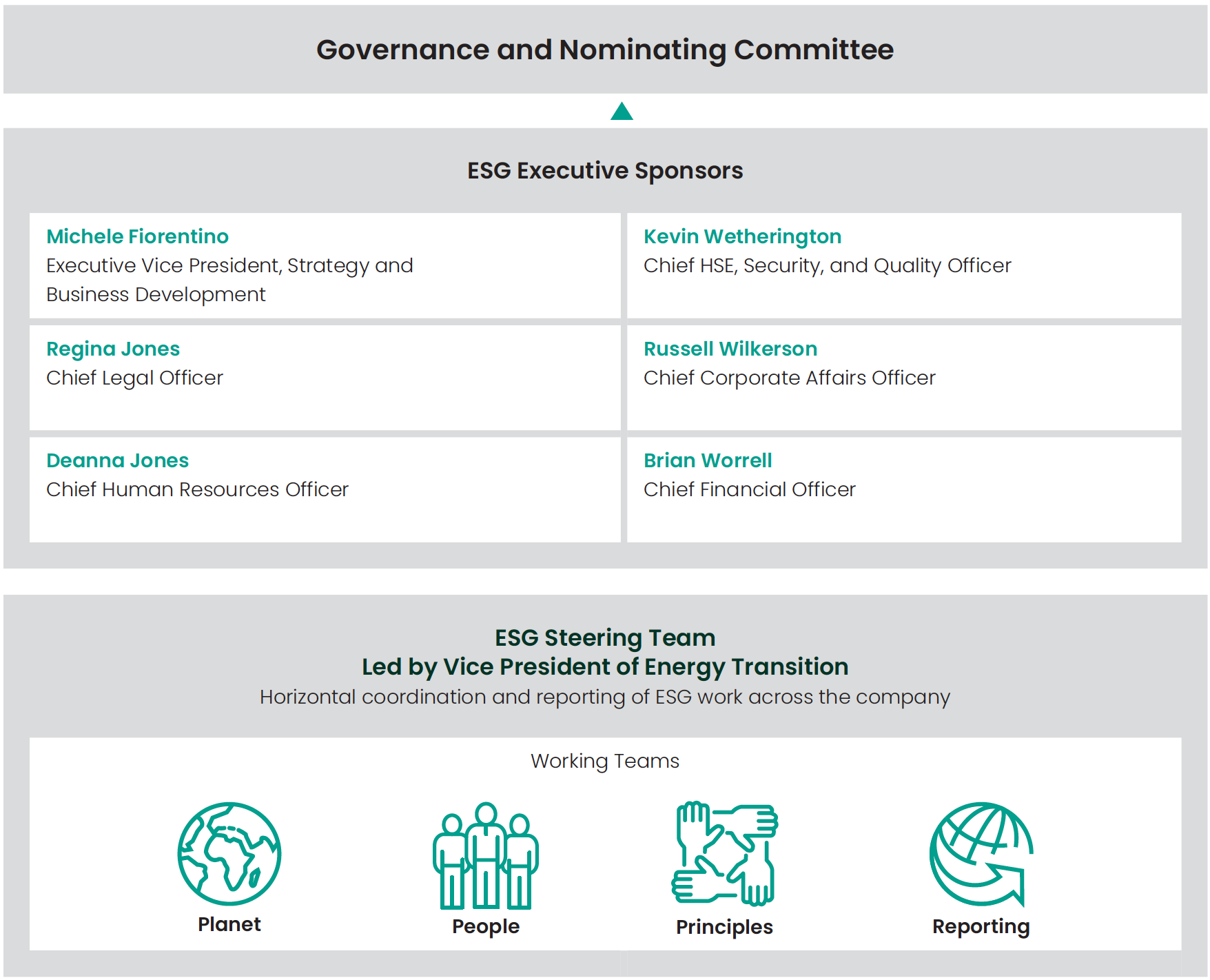 Governance and nominating committee