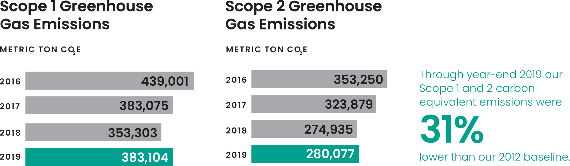 Measuring scope 1 and to emissions graphic