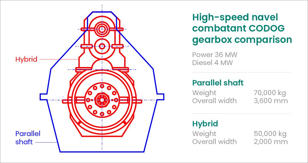 Hybrid gears