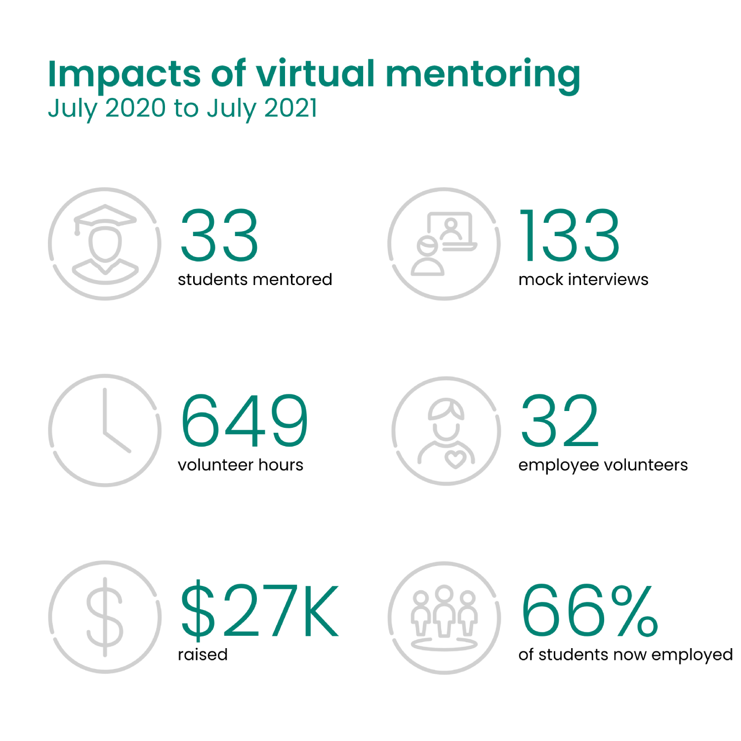 Infographic showing impacts of a virtual mentoring program